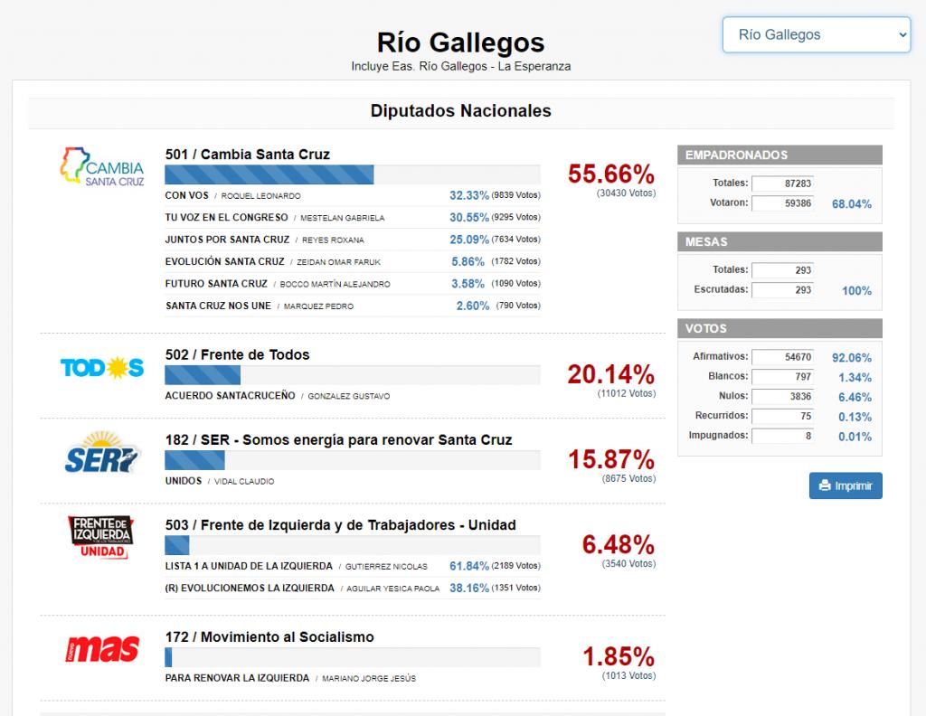 La imagen tiene un atributo ALT vacío; su nombre de archivo es Escrutinio-Rio-Gallegos-1024x792.png